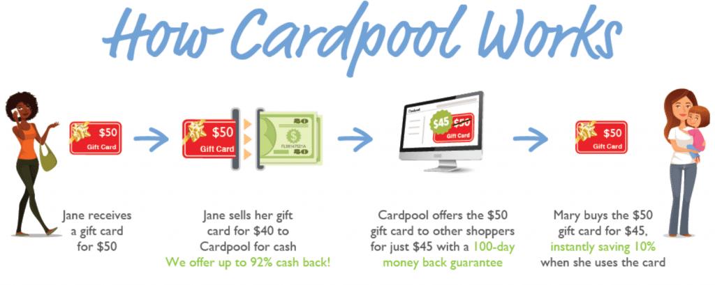 How Cardpool Works